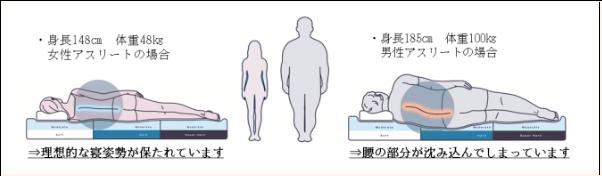 東京オリンピック マットレス 選手