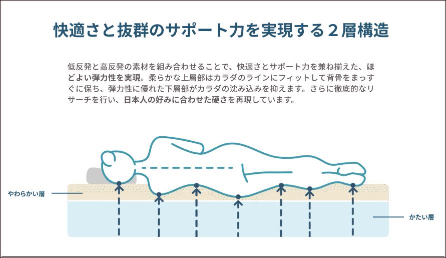 コアラマットレス 腰痛対策